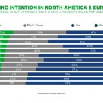 España, principal potencial consumidor de realidad virtual a nivel mundial.