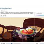 YouTube quiere que los creadores puedan ver donde mira la gente en los vídeos 360 grados
